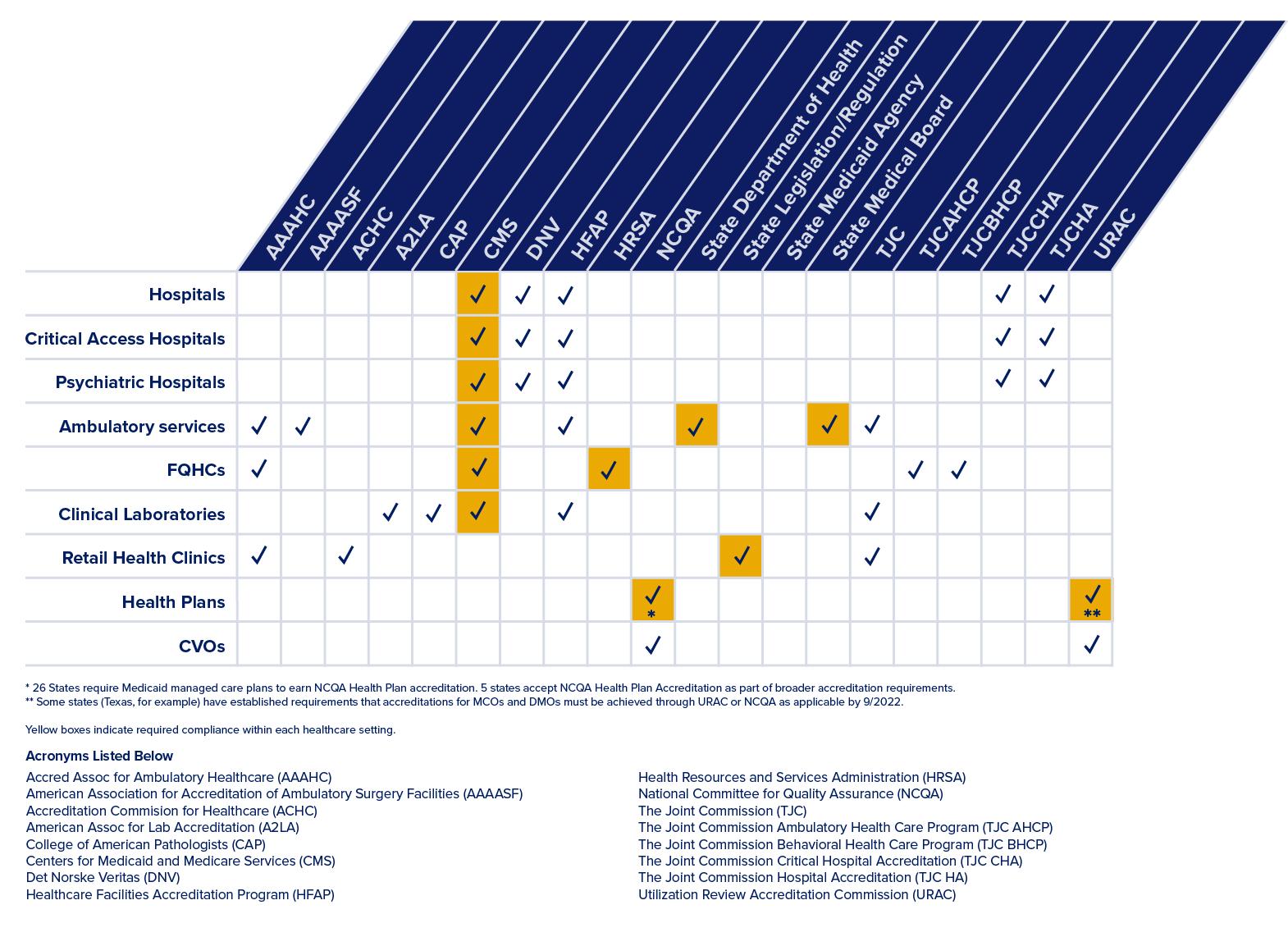 Healthcare Credentialing Regulatory Bodies Matrix Graphic