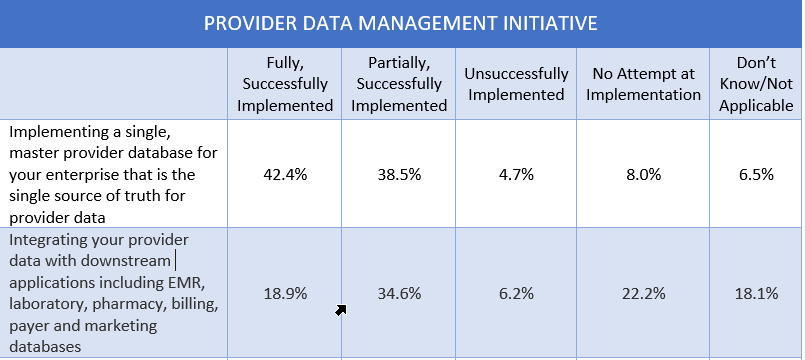The Impact of Technology and COVID-19 on Credentialing and Medical Services - Provider Data Management Intiative Data Integration