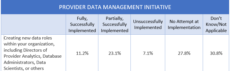 The Impact of Technology and COVID-19 on Credentialing and Medical Services - Provider Data Management Intiative