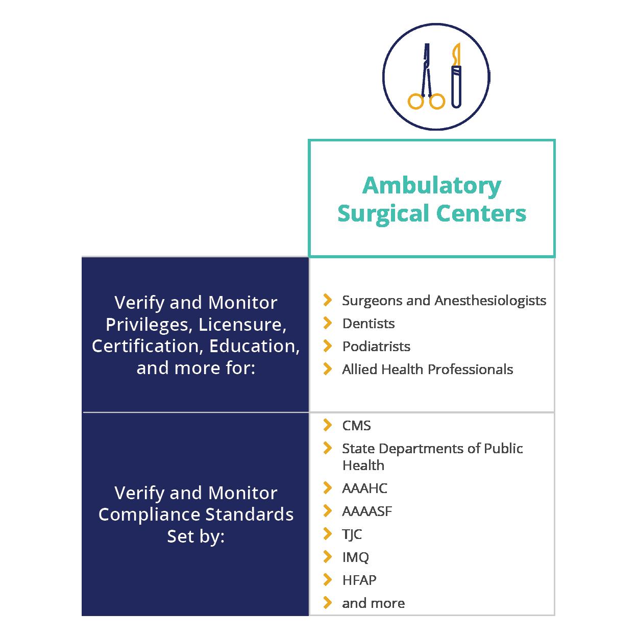 Ambulatory Surgical Centers Distinct Care Settings = Distinct Needs