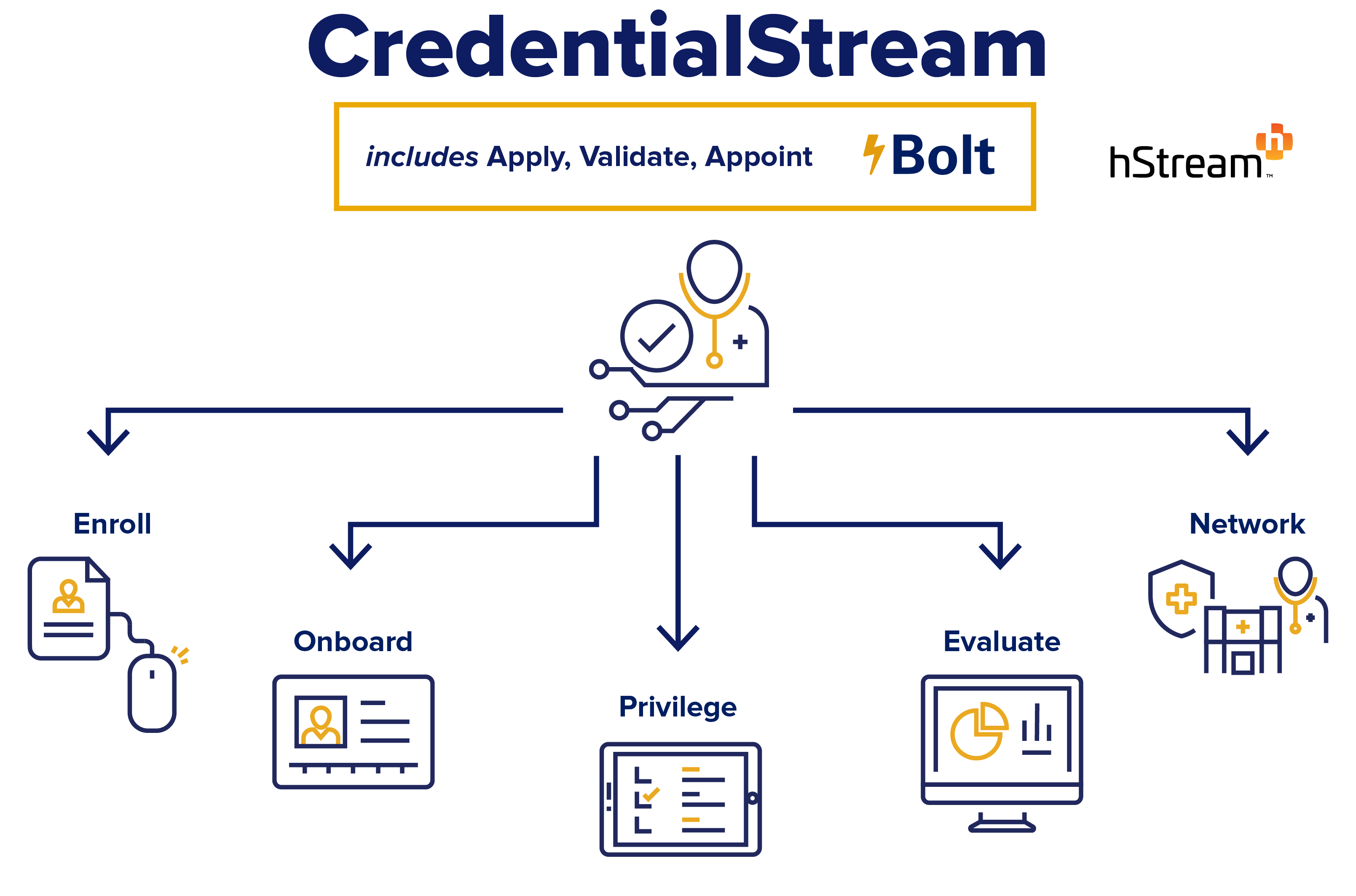 What is CredentialStream